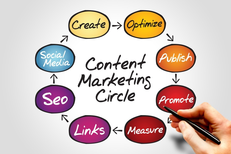 content-marketing-circle